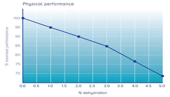 Dehydration Graph